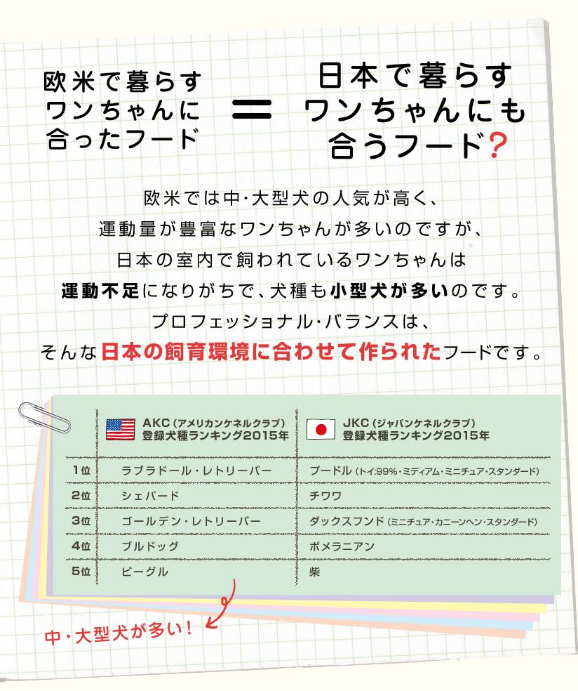 日本の飼育環境に合わせて作られたフード