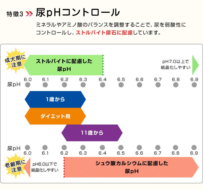 特徴3尿pHコントロール